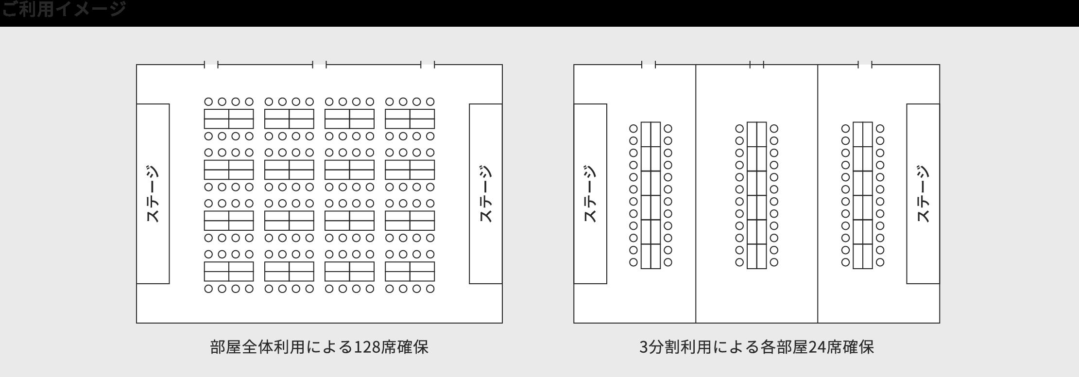 ご利用イメージ 部屋全体利用による128席確保 3分割利用による各部屋24席確保